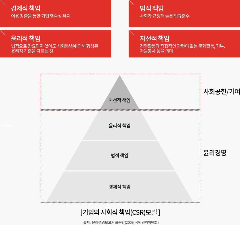 기업의 사회적 책임(CSR) 모델